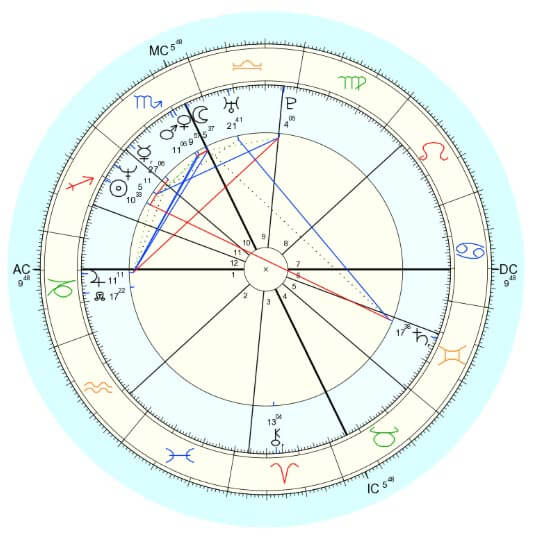 AstroTwins-Natal-Chart