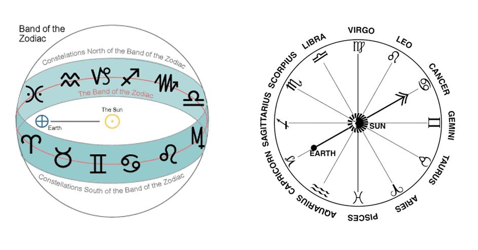 ecliptic band of zodiac sun sign