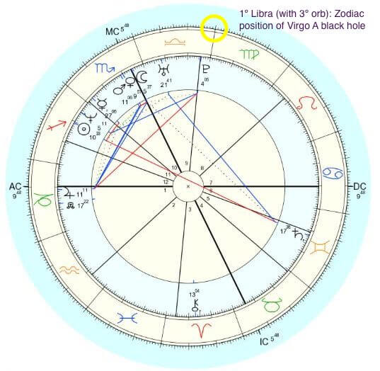natal chart showing one degree libra placement