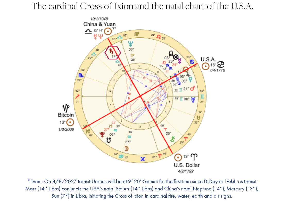 Cardinal Cross of Ixion AstroTwins