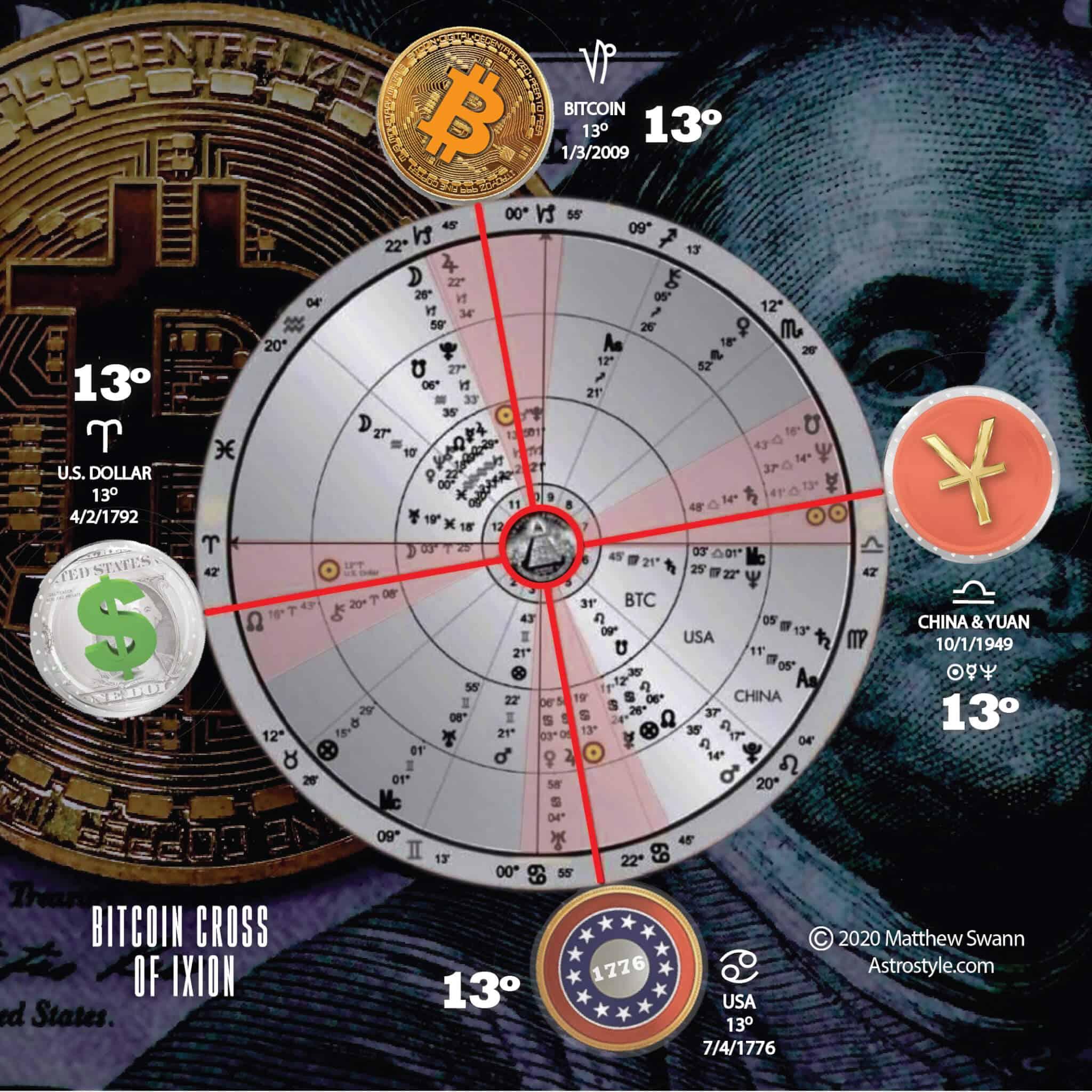 Bitcoin Astrology The AstroTwins Matthew Swann