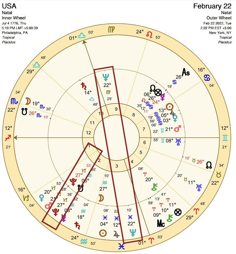 USA Pluto Return Astrology Chart AstroTwins